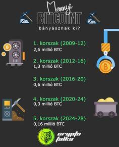 bitcoin bányászat pakisztánban)