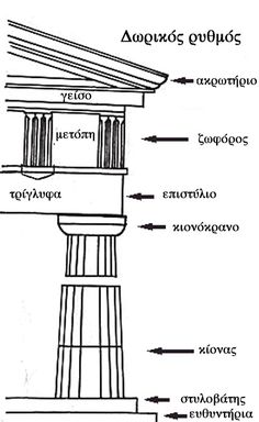 Classical Orders of Architecture. Of the three columns found in Greece, Doric columns are the simplest. They have a capital (the top, or crown) made of a circle topped by a square. Plans Architecture, Ancient Greek Architecture, Classic Architecture, Architecture Details, Architecture Sketchbook, Gothic Architecture, Sustainable Architecture, Landscape Architecture, Interior Design History