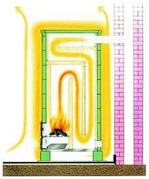 Le Poêle de Masse Cooking Stove, Stove Oven, Home Rocket, Rocket Mass Heater, Power Supply Circuit, Rocket Stoves, Boiler, Ovens, Techno