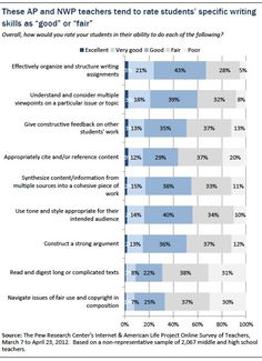 In a survey of Advanced Placement and National Writing Project teachers, a majority say digital tools encourage students to be more invested in their writing by encouraging personal expression and providing a wider audience for their work. Teaching Writing, Writing Skills, Writing Centers, Kids Writing, Writing Prompts, Education Quotes For Teachers, Education College, National Writing Project, Essay About Life
