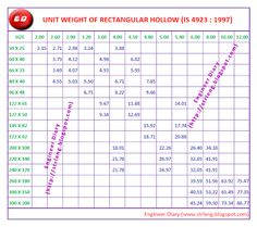 Unit Weight of Rectangle Hollow Section ~ Engineer Diary