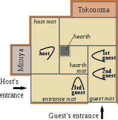 Japanese tea ceremony - Typical winter tearoom layout in a 4.5 mat tearoom, showing position of tatami, tokonoma, mizuya dōkō, hearth, guests and host.
