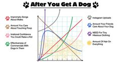 This Graph Scientifically Explains How Your Life Will Change After Getting A Dog * This is so true!