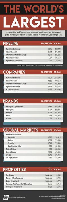 Infografía: las compañías hoteleras más importantes del mundo