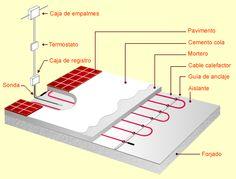 Resultados de la Búsqueda de imágenes de Google de http://www.elementoscalefactores.com/images/instalacion/suelo_radiante.png