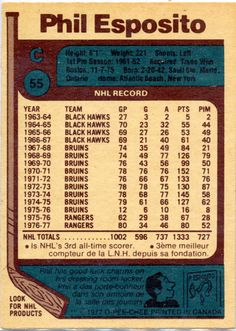 The O-Pee-Chee NHL Phil Esposito hockey card has an uncorrected error on the back. It states that he scored 78 goals in which is false. Phil Esposito, Boston Bruins Hockey, Rangers Hockey, Hockey Cards, World Of Sports, National Hockey League, New York Rangers, Nhl, Blue Shirts