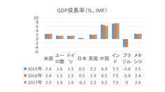 GDP glowth