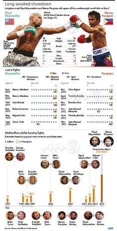 mayweather vs pacquiao boxing pinterest watches vs and sports