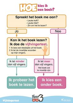 hoe kies ik een boek klein Learn Dutch, Mini Library, Dutch Language, Teachers College, Teaching Schools, Teacher Organization, Reading Quotes, Kids Writing, Fun Learning