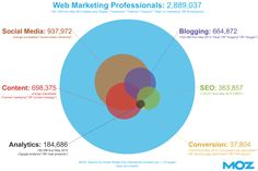 The Growth of Web Marketing Fields: This image uses LinkedIn bio search results for the US only. Facebook Marketing, Internet Marketing, Online Marketing, Social Media Marketing, Digital Marketing, Free Seo Tools, Marketing Professional, Social Media Tips, Infographic