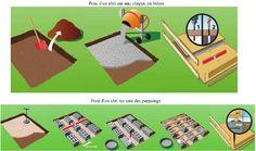 Pose d'une dalle de béton pour abri de jardin (Fiches conseils)