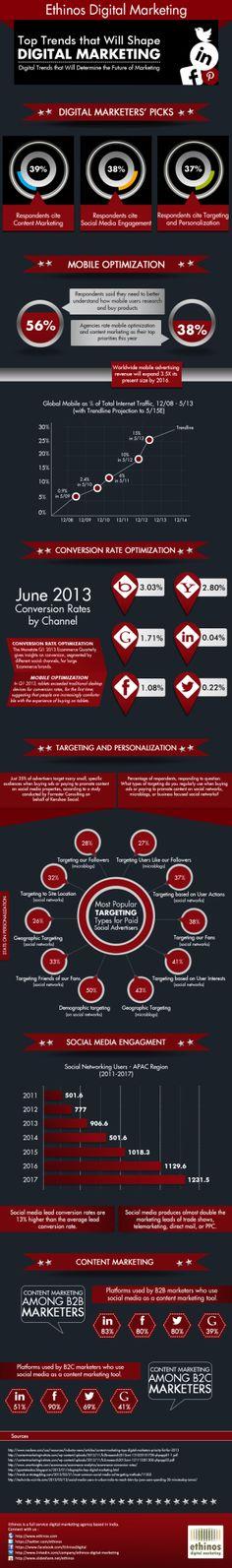 Principales tendencias en el futuro del Marketing Digital