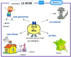 French Language Lessons, French Lessons, French Worksheets, French Education, French Grammar, French Expressions, French Classroom, Teaching French, Learn French