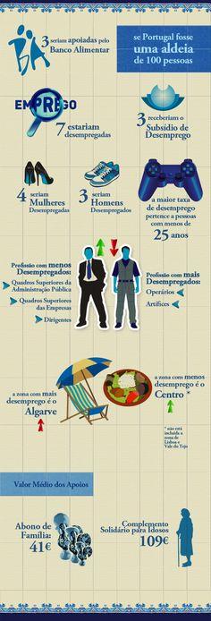 Sobre Desemprego e Apoios Sociais em Portugal.
