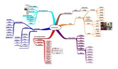 communication mind map - Cerca con Google