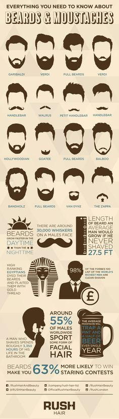 Everything you need to know about Beards & Moustaches!