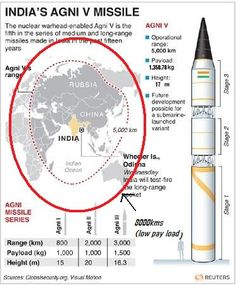 Agni 5 : Significance of Indian ICBM (Implications on Asian balance of power)