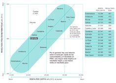 Relación entre la renta per cápita y los resultados de Pisa