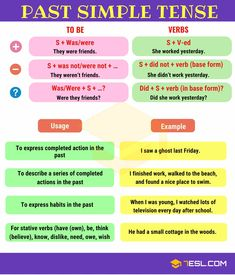 Past Simple Tense! Learn useful grammar rules to use the Simple Past Tense in English with example sentences and ESL printable worksheets. Verbal Tenses, English Grammar Tenses, English Grammar Worksheets, English Verbs, English Vocabulary Words, English English, Easy English Grammar, Teaching English Grammar, English Language Learning