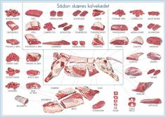 Kødets udskæring og anvendelse