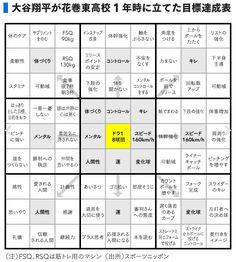 日本ハムファイターズの大谷翔平の立てたマンダラート計画表