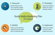 Euriq Technologies is a Digital Marketing Company based in Chandigarh. Our aim is to promote your businesses digitally and provide you an innovative way of doing business. Social Media Marketing Books, Social Media Services, Social Marketing, Marketing Plan, Online Marketing, Content Analysis, Social Media Impact, Best Digital Marketing Company, Competitive Analysis