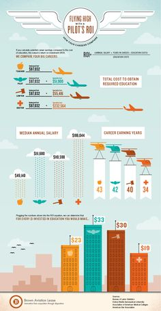 Pilot's Return on Investment Infographic