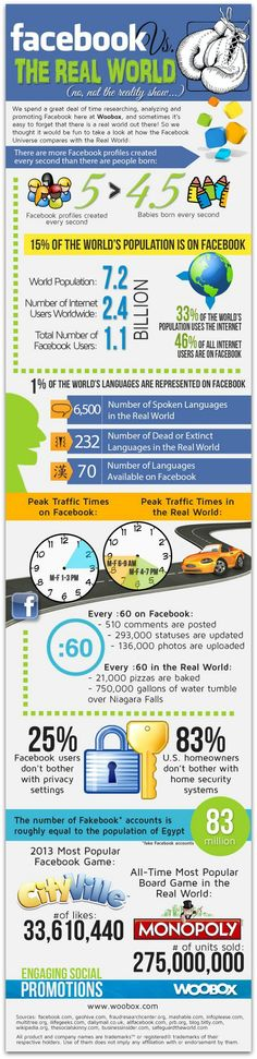 Infographic: How Facebook compares to the real world | Articles | Social Media