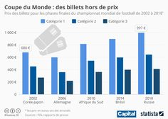 Infographie: Coupe du Monde : des billets hors de prix | Statista