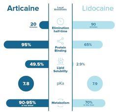 ARTICAINE vs lidocaine dental anesthetic