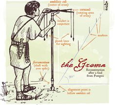 Groma Illustration of ancient roman surveying instrument