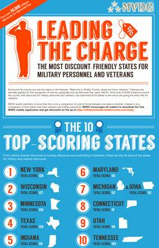 Top military discount friendly states to shop