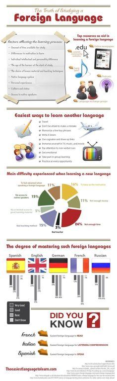 """Infografía: """"Toda la verdad sobre el aprendizaje de las lenguas extranjeras"""". Muy interesante. En inglés. ¡Dice que el español es la lengua más fácil para hablar! ¡Anímate! by LADY_VIOLA"""