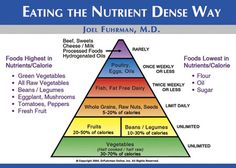 Joel Fuhrman Eat To Live Diet Plan – Healthy Life & Diet Guide Nutrition Chart, Health And Nutrition, Health Tips, Health And Wellness, Nutrition Tracker, Nutrition Shakes, Nutrition Guide, Women's Health, Health Benefits