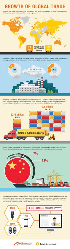 International trade and its rapid growth and transformation in the last decade. Supply Chain, International Trade, People Around The World, World War Ii, Infographic, The World, World War Two, Wwii