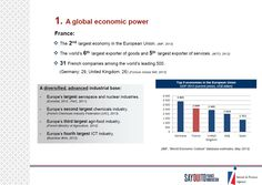 1. A global economic power http://www.invest-in-france.org/Medias/Publications/1429/10-reasons-to-invest-in-France-july-2013.pdf