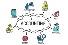 Merrchant Accounting - Online Accounting Software For SMEs Free Accounting Software, Business Software, Accounts Payable, My Goals, Budgeting, India, Future, Goa India, Indie