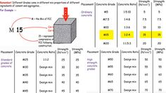 Details of ordinary grades, standard grades of concrete and high strength concrete grades Civil Engineering Software, Civil Engineering Design, Civil Engineering Construction, Grade Of Concrete, Concrete Mix Design, High Strength Concrete, Circle House, Concrete Retaining Walls, Water Storage
