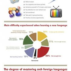 This is an infographic on learning a foreign language. More and more people are…