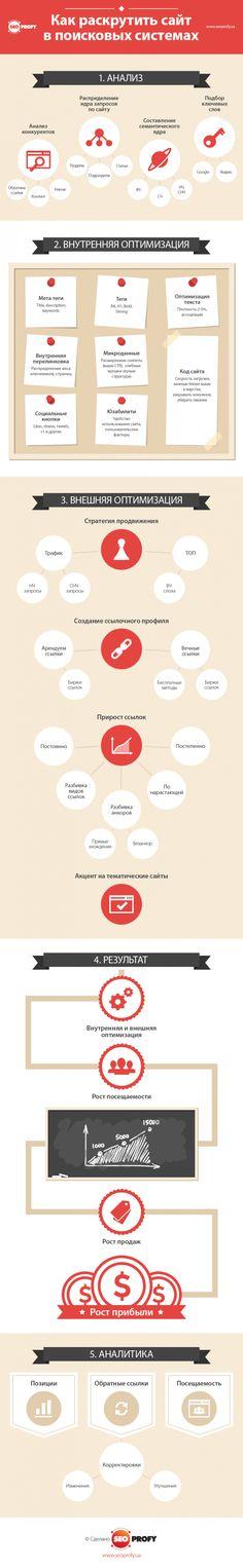 Инфографика: как раскрутить сайт в поисковых системах