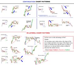FXTIMES-Continuation CHART PATTERN