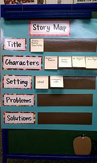 Story Map.  Love the idea of using sticky notes!