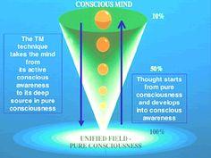 TM1.gif (350×263) Spiritual Wellness, Holistic Wellness, Spiritual Health, Meditation Practices, Yoga Meditation, Meditation Sounds, Spirituality, Therapy, Mindfulness