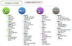 ThinkWise Mindmap Samples ::: 디지털 마인드맵