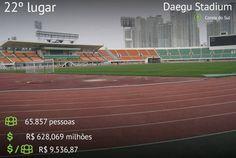 """Ranking dos 25 Estádios mais caros das últimas quatro Copas do Mundo. """"Daegu Stadium"""", Coréia do Sul. 22º lugar."""