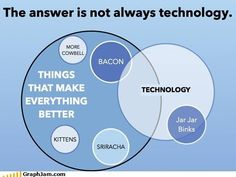Technology. Not always the solution.