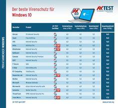 Antiviren-Programme für Windows gibt es viele auf dem Markt. Doch welches ist gut? AV-Test hat 18 Programme getestet - und zwei sind ihr Geld wirklich wert.