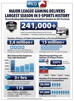 MLG infographic showing the growth of esports