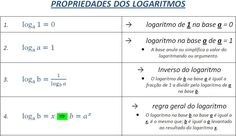 Aprender Matemática: LOGARITMOS