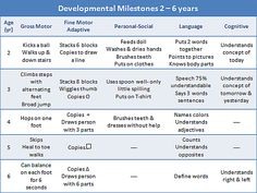 1000 ideas about child development chart on pinterest for Stages of motor development